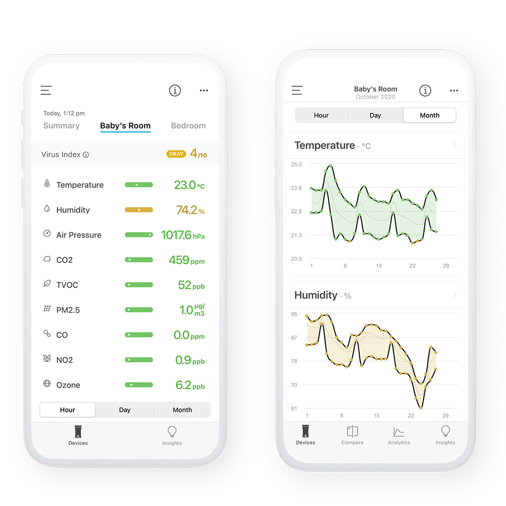 Image shows Smart phone readout of air quality monitoring system by uhoo. Items monitored include: Ozone, NO2,CO,PM2.5,TVOC,CO2,Air Pressure, Humidity, Temperature
