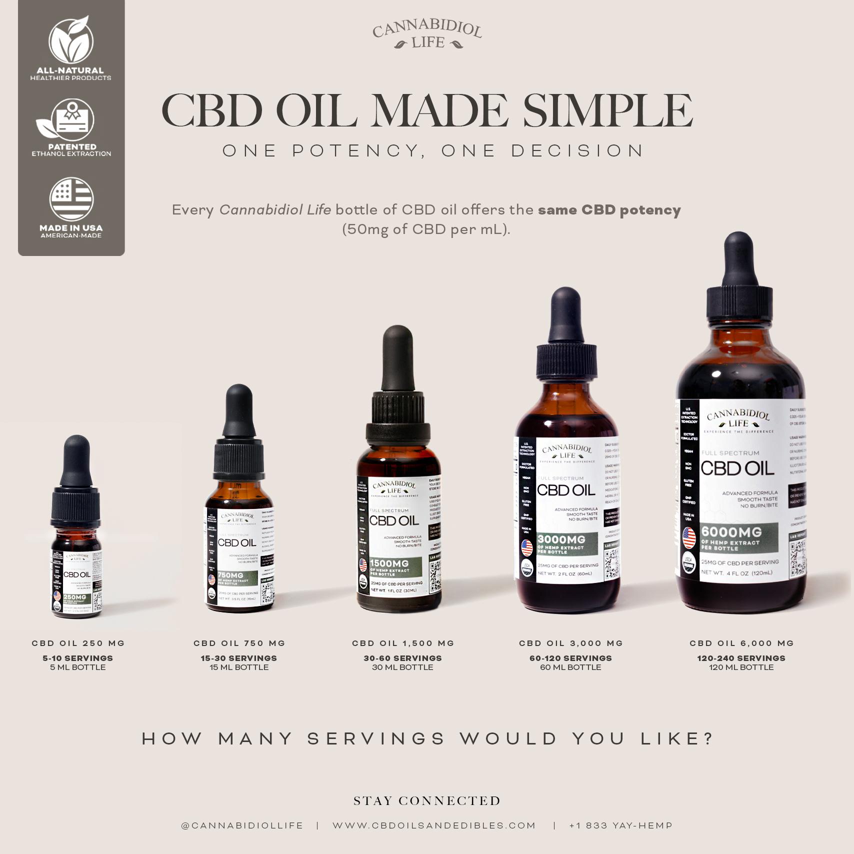 CBD dosing guide for Cannabidiol Life's High-quality CBD oil collection.