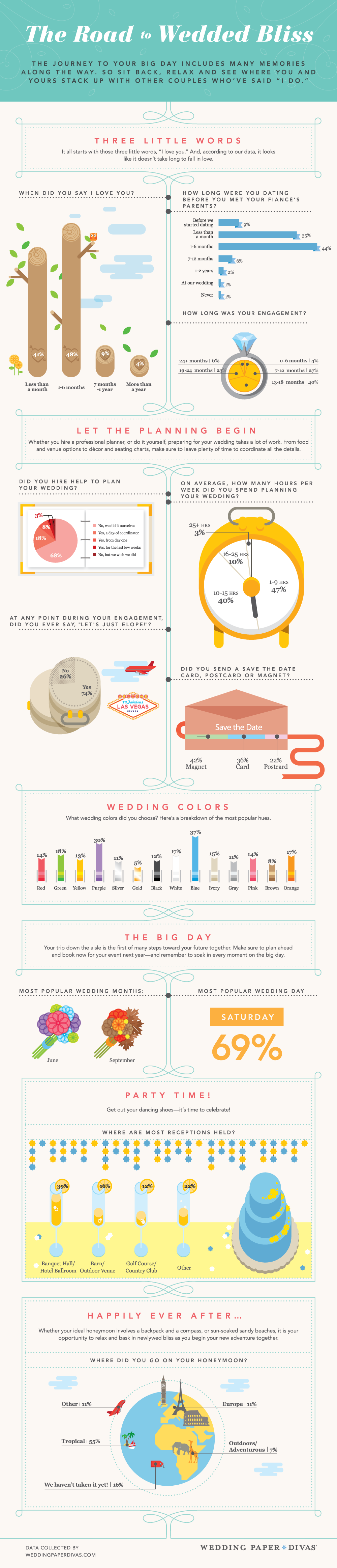 Wedding Paper Divas Road to Bliss Infographic