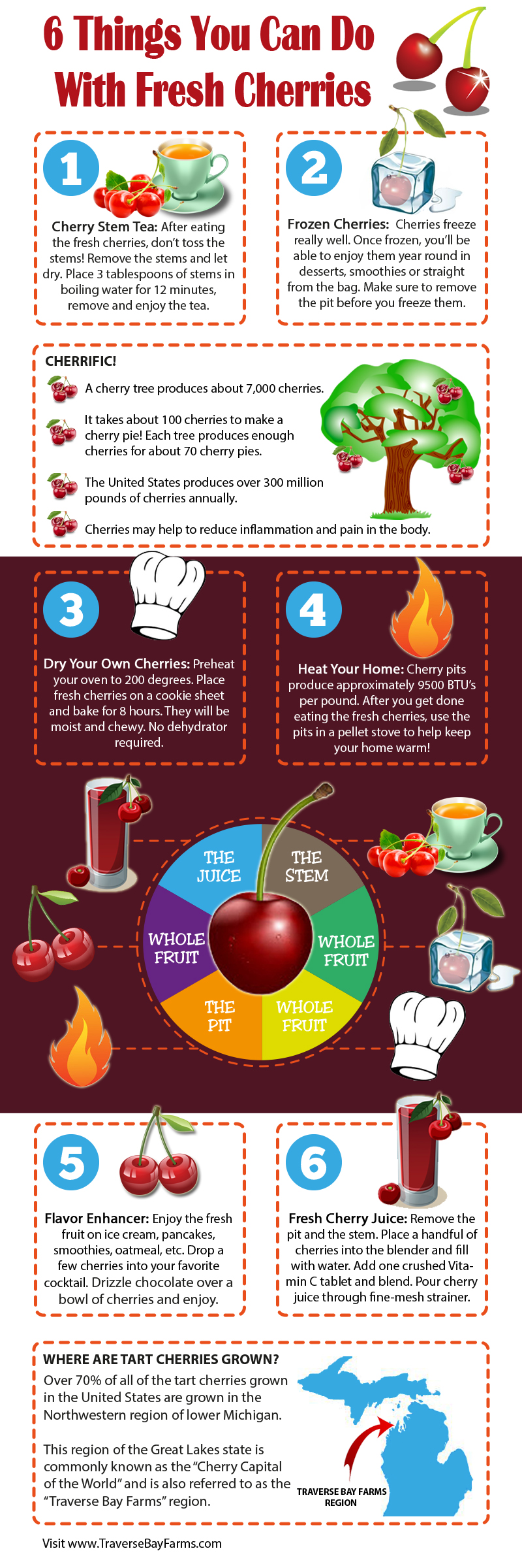 6 Things You Can Do With Fresh Cherries