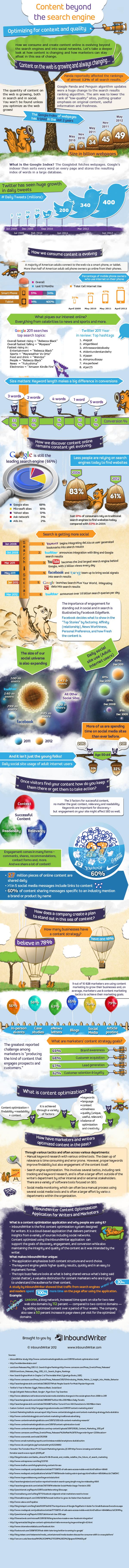 InboundWriter Infographic