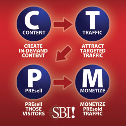 Content -> Traffic -> PreSell -> Monetize