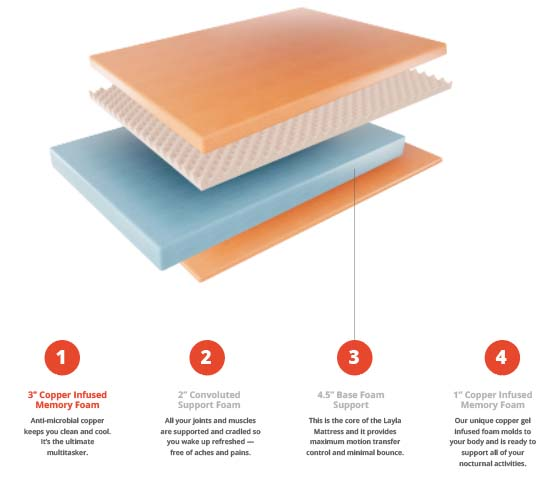 Layla Mattress Foam layers