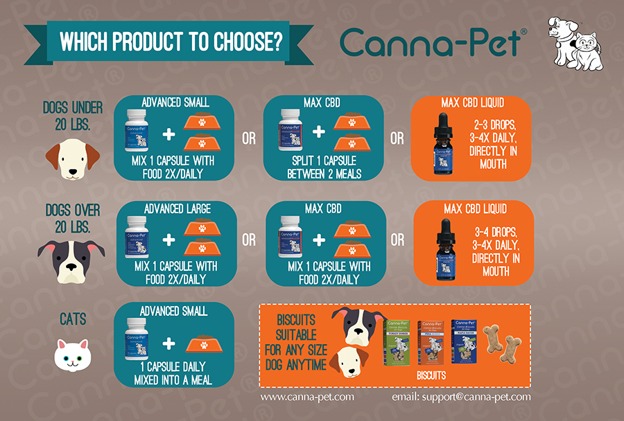 Canna-Pet® is NOT a pharmaceutical.  It is a benign, organic hemp product that you can feed with confidence.