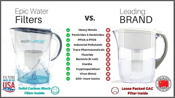 Brita Water Filter Pitcher