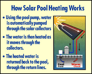 Solar Heat is Free heat for your pool!